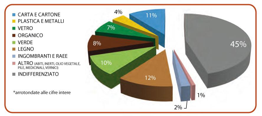 Grafico distribuzione rifiuti urbani
