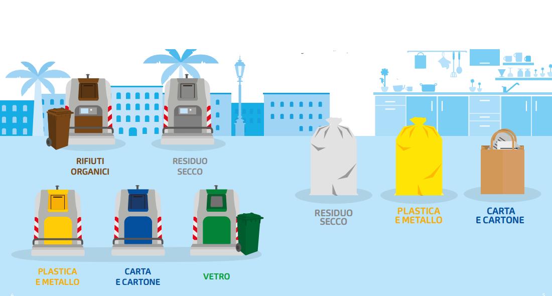 Contenitori raccolta differenziata a Rapallo